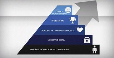 Пирамида потребностей человека от психолога А. Маслоу